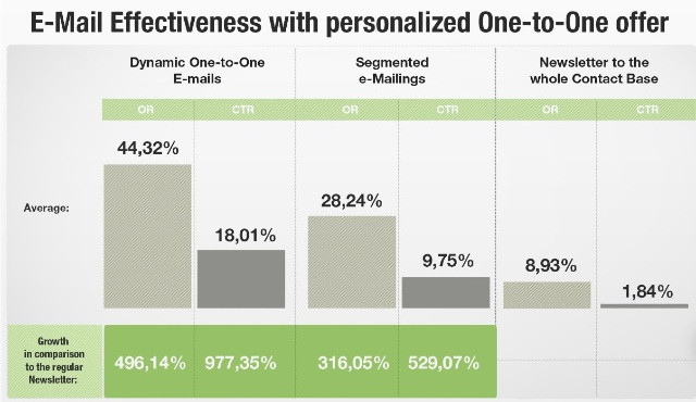 email personalizzate con i software di automazione